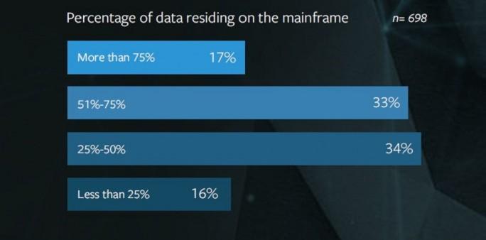 Die Hälfte aller Befragten lagern mehr als 50 Prozent ihrer Daten nicht in der Cloud, sondern auf dem firmeneigenen Großrechner. Die Gründe: höhere Sicherheit (55%), schnellere Verfügbarkeit (53%) und bessere Performance (43%). (Bild: BMC)
