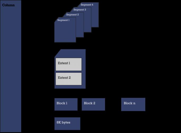 Spalten statt Reihen: MariaDB Column Store liegt jetzt in Version 1.0 bereit. (Bild: MariaDB)