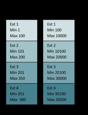 Die Spaltenarchtektur erlaubt leistungsfähige Abfragen. (Bild: MariaDB)