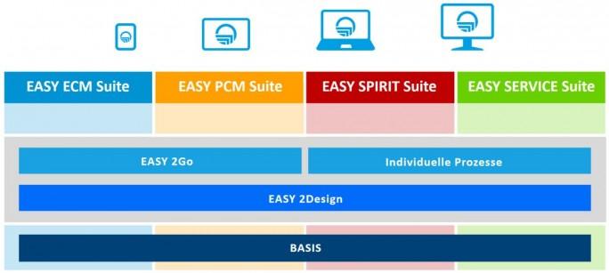 Die Easy Suite setzt sich aus vier Lösungsreihen zusammen: ECM Suite, PCM Suite, Spirit Suite und Service Suite (Screenshot: Easy Software)