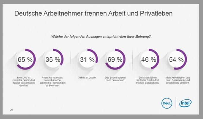 Arbeit und Privatleben – die meisten Mitarbeiter in Deutschland halten das gerne sauber getrennt. (Grafik: Dell, Intel)