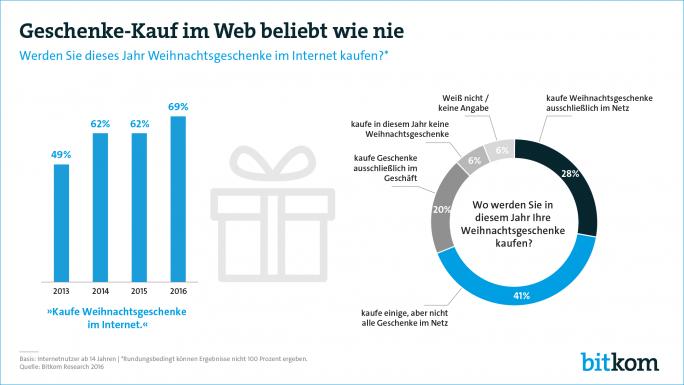 Geschenkekauf Online 2016 (Grafik: Bitkom)