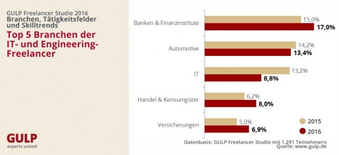 Freelancer-Studie 2016 Top-Branchen (Grafik: Gulp)