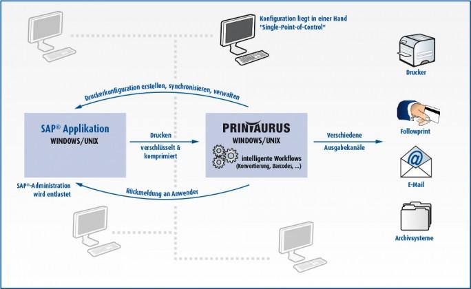 Printaurus von AKI stellt ein Outputmanagement für ERP-Systeme bereit. (Bild: AKI)