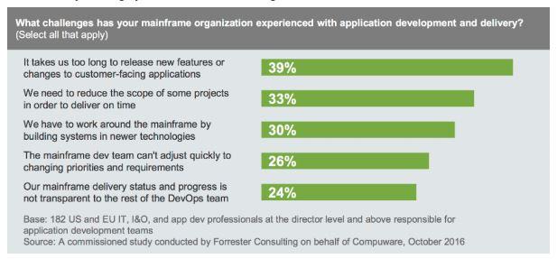 Kein einfaches Metier: Die Entwicklung von Anwendungen auf dem Mainframe scheint nicht unproblematisch. (Bild: Forrester Research)