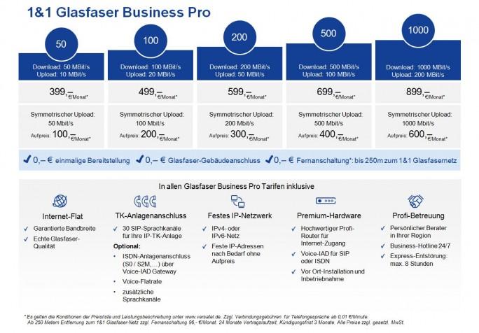 Tariftabelle 1&1 Glasfaser Business Pro, Stand Dezember 2016 (Grafik: 1&1 Versatel)