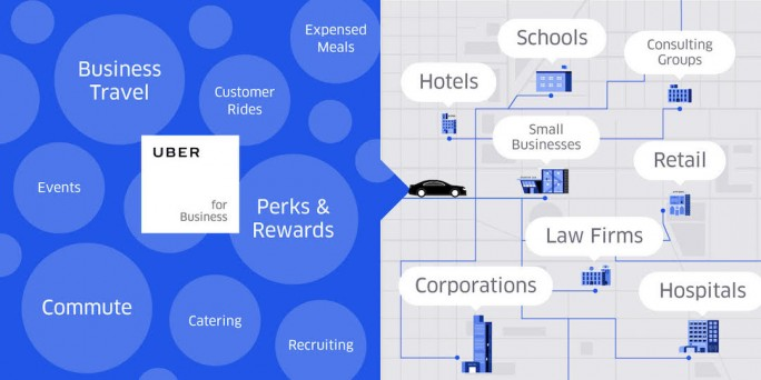 Uber will auch mit einem Angebot für Unternehmen neue Marktanteile erschließen. (Bild: Uber)