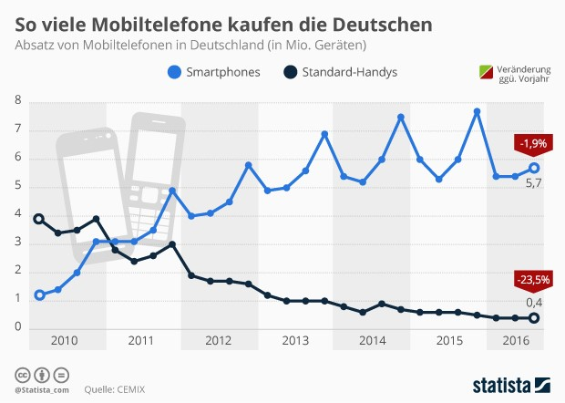 Smartphone-Verkäufe in Deutschland 2016 (Grafik: Statista)