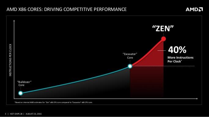 Lange hat AMD an der neuen Architektur Zen entwickelt, laut Hersteller aber soll sich das Warten gelohnt haben. (Bild: AMD)