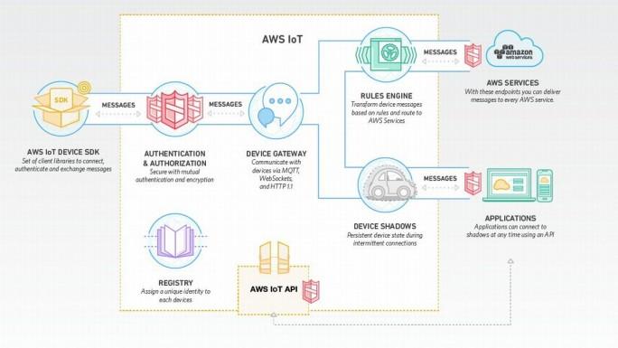 Der Aufbau der AWS-IoT-Plattform (Grafik: AWS)