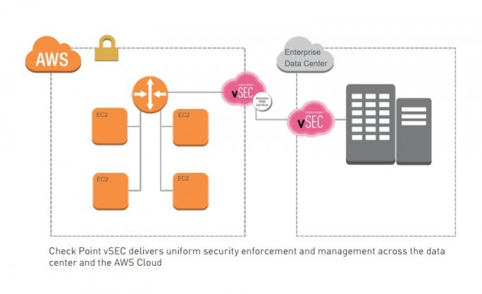 vSEC for AWS im schematischen Aufbau. (Bild: Check Point)