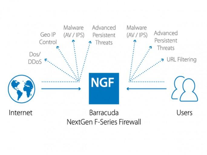 Rolle der  Barracuda NextGen Firewall F Series bei der Nutzung der Google Cloud Platform (Grafik: Barracuda Networks)