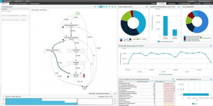 Auch hier zeigen sich die Stärken der visuellen Darstellung. Der Nutzer sieht in der Prozessanalyse sofort, welchen Weg eine Rechnung im Unternehmen geht. (Screenshot: Celonis)