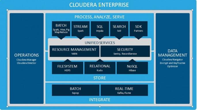 Der Aufbau der Datenplattform Cloudera Enterprise, die im Kern vieler IoT-Applikationen steckt (Grafik: Cloudera)