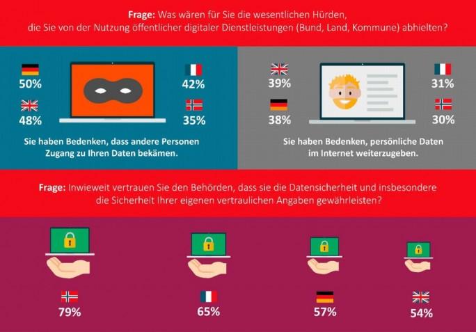 Man hat´s schon fast geahnt: Bedenken hinsichtlich Datenschutz und Sicherheit sidn auch bei digitalen Verwaltungsvorggängen in Deutschland am ausgeprägtesten (Grafik: Soipra Steria)