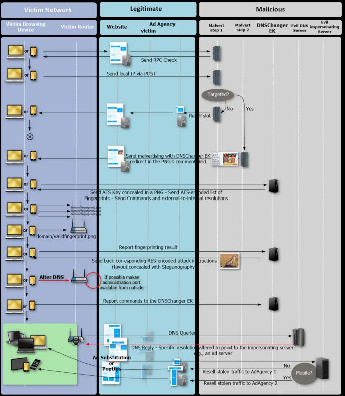 Übersicht über die verzwicket, vollständige Angriffskette des Exploit-Kits DNSChanger (Grafik: Proofpoint)
