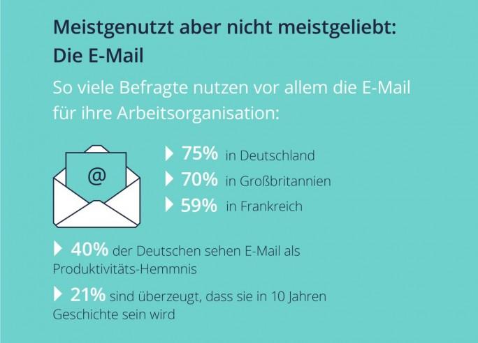 Hassliebe: Deutsche Büroarbeiter empfinden E-Mail einerseits als Plage, halten sie andererseits aber für unverzichtbar (Grafik: Wrike)