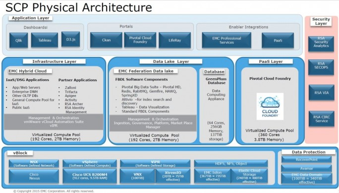 Die Blaupause für die Architektur von EMC realisierter Smart-City-Plattformen (Grafik: EMC)
