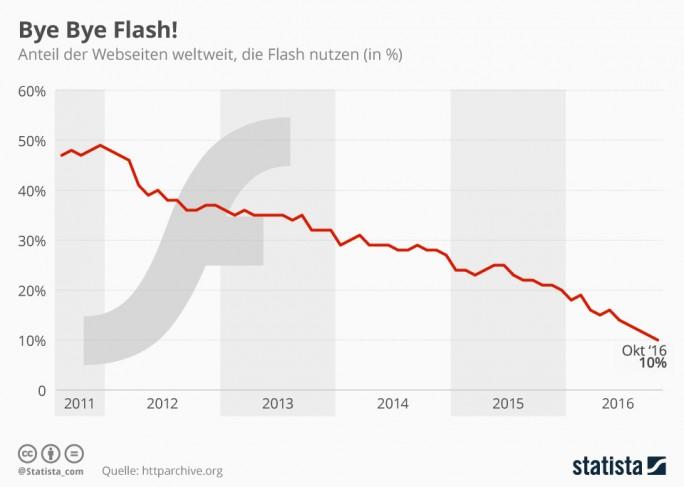 Adobe Flash auf dem Rückzug (Grafik: Statista)