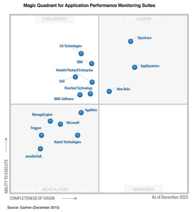 Gartner Magic Quadrant für Application Performance Management Suites (APM), Stand Dezember 2015 (Screenshot: silicon.de)