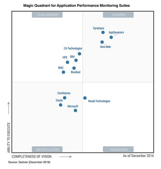 Gartner Magic Quadrant für Application Performance Management Suites (APM), Stand Dezember 2016 (Screenshot: silicon.de)