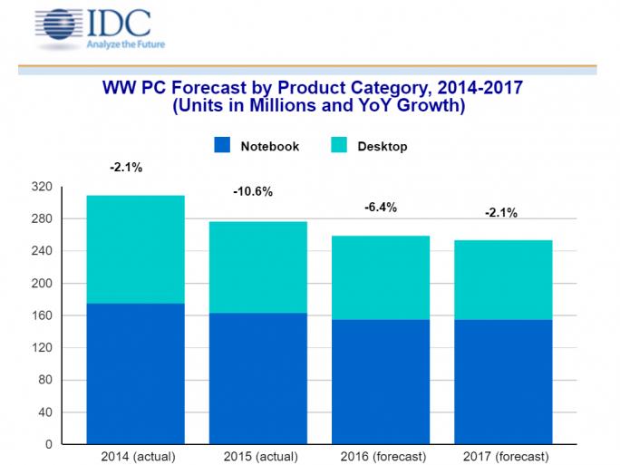 2016 soll der weltweite PC-Markt um 6,4 Prozent schrumpfen (Bild: IDC).