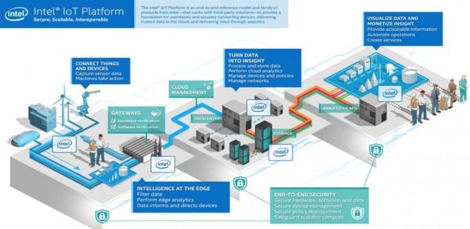 Gemeinsam haben Intel und Cloudera eine vollständige IoT-Plattform vorzuweisen. (Grafik: Intel)