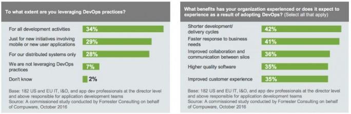 Die Erfahrungen mit DevOps Best Practices für die Mainframe-Entwicklung scheinen mehrheitlich positiv auszufallen. (Bild: Forrester Research)