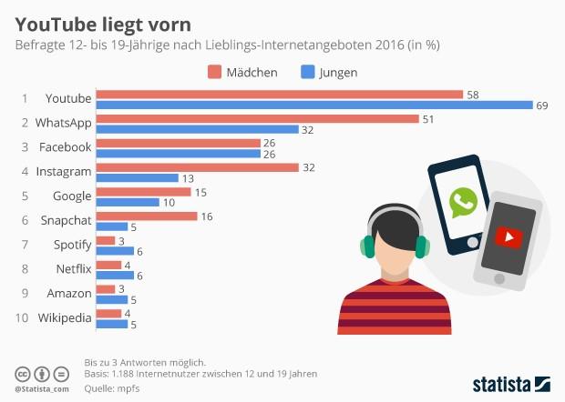 Nutzung von Online-Angeboten durch Jugendliche (Grafik: Statista)