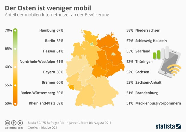Mobile Internetnutzung in Deutschland 2016 (Grafik: Statista)