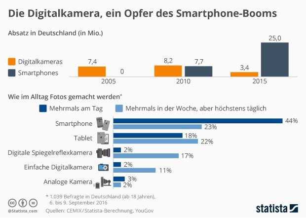Smartphones killen Digitalkameras (Grafik: Statista)
