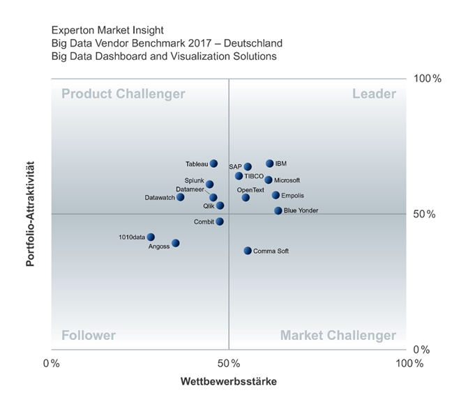 Neben etablierten Anbietern wie SAP, IBM und Tibco tummelt sich auch der deutsche Anbieter Blue Yonder im Leaders-Quadranten der Experton-Group. (Bild: Experton Group)