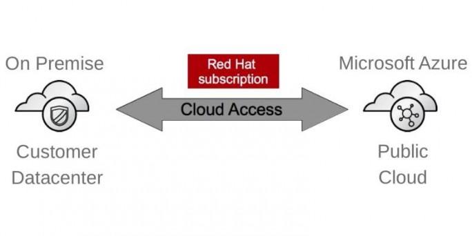 Über Red Hat Cloud Access können Red-Hat-Kunden ihre Subskriptionen auch in Cloud-Umgebungen mitnehmen. Microsoft bietet zum Testen derzeit ein Startguthaben von 170 auf Microsoft Cloud Deutschland. (Bild: Red Hat)