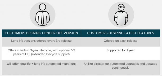 Anwender mit unterschiedlichen Bedürfnissen. Nun will Red Hat längere Supportzyklen für OpenStack anbieten. (Bild: Red Hat)