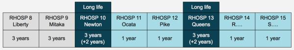 Ab Version 10 können Anwender bis zu fünf Jahre eine Version einsetzen. (Bild: Red Hat)