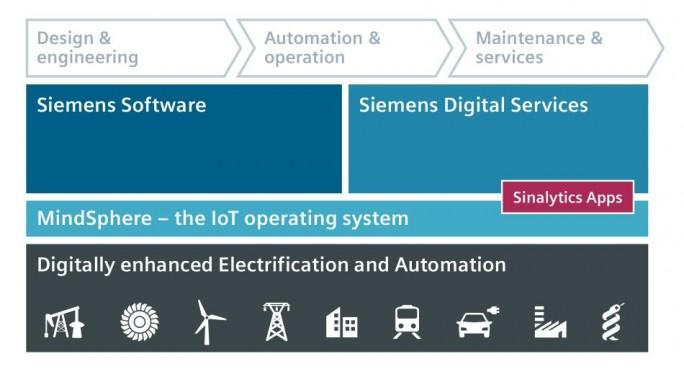 """Die wesentlichen Bausteine der Siemens-Strategie für """"Elektrifizierung, Automatisierung und Digitalisierung"""" im Überblick (Grafik: Siemens)"""