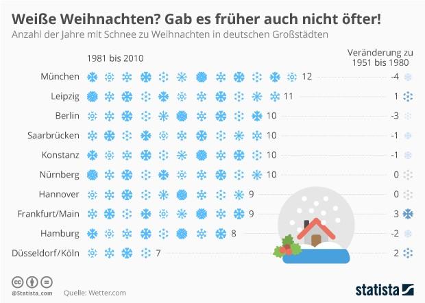 Früher war vielleicht alles besser, aber weiße Weihnachten gab es auch nicht unbedingt öfter (Grafik: Statista)