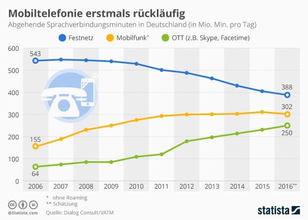 Telefonverhalten der Deutschen änderte sich 2016 (Grafik: Statista)