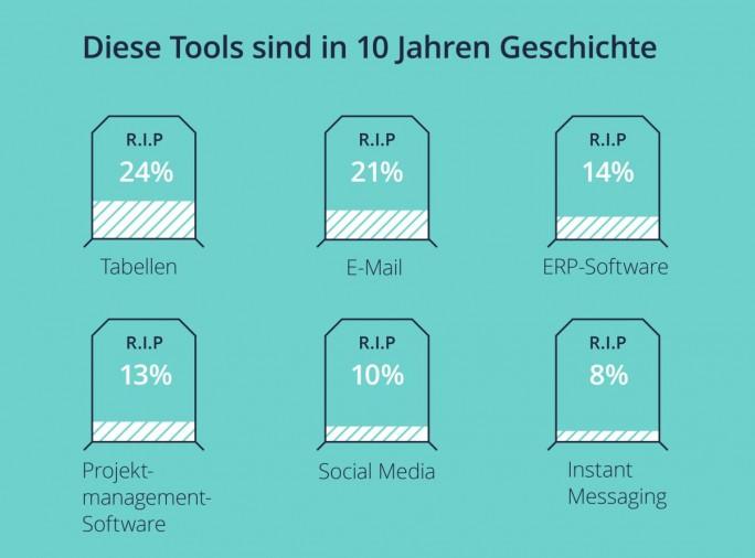 Friedhof der Kollaborationswerkzeuge: Tabellkalkulationsprogramme und E-Mail räumen deutsche Büroarbeiter die geringsten Überlebenschancen ein (Grafik: Wrike
