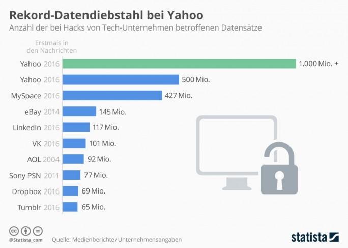 Seit der Unterzeichnung des Kaufvertrags durch Verizon ist herausgekommen, dass Yahoo Opfer der beiden größten öffentlich gewordenen Datenverluste in der Geschichte des Internets war. (Grafik: Statista)