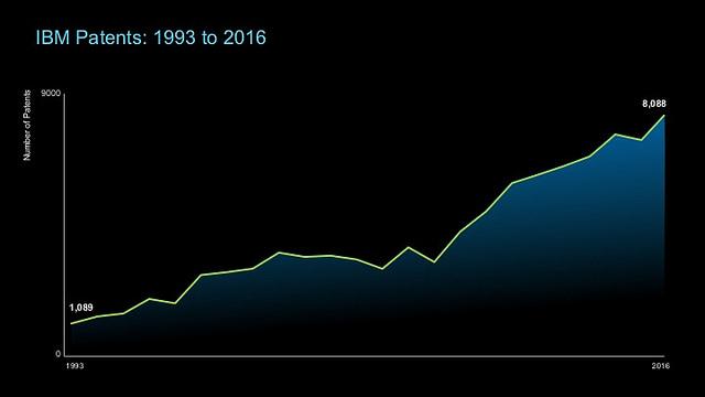 Rund 5,7 Milliarden Dollar investiert IBM inzwischen pro Jahr in Forschung und Entwicklung. Dadurch steigt natürlich auch die Zahl der Patentanmeldungen. (Bild: IBM)