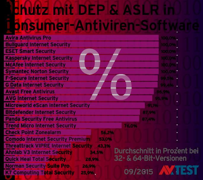 Einsatz von DEP und ASLR in Anti-Viren-Software (Stand: Ende 2015)