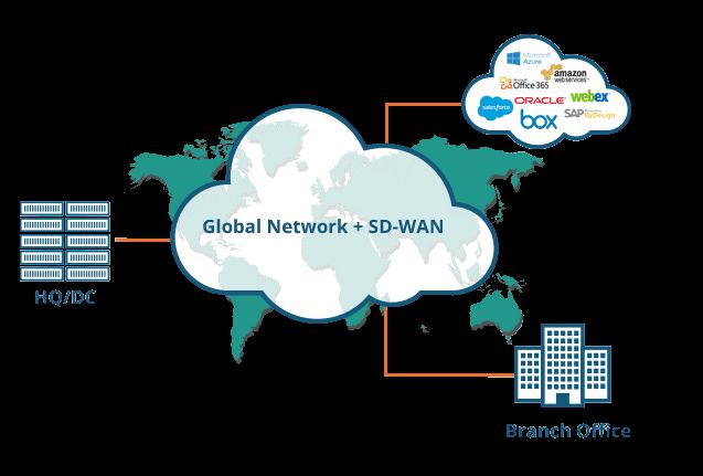Das Wertversprechen des weltweiten SD-WANs von Aryaka (Grafik: Aryaka)