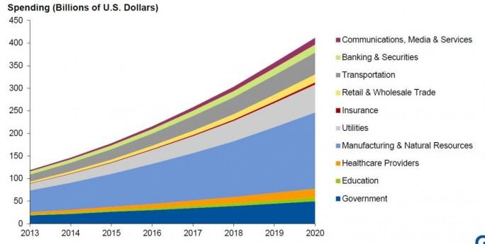 Asset-intensive Branchen wie Produktion, Logistik, Versorger, aber auch die Verwaltung werden in den kommenden Jahren am meisten in IoT investieren (Bild: Gartner)