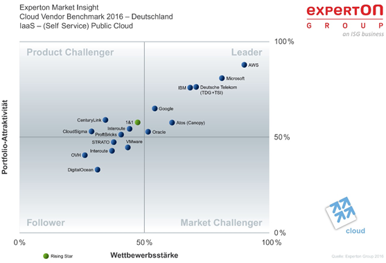 Expertons Einschätzung zu den in Deutschland verfügbaren IaaS-Angeboten. Laut den Marktbeobachtern werde es für kleinere Cloud-Provider zunehmend schwieriger, sich gegen 'Hyperscaler' à la AWS, Azure, Bluemix oder Google durchzusetzen. (Bild: Experton)