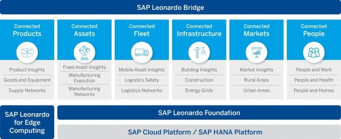 Die Architektur von Leonardo umfasst mehrere Bereiche und Branchen. (Bild: SAP SE)