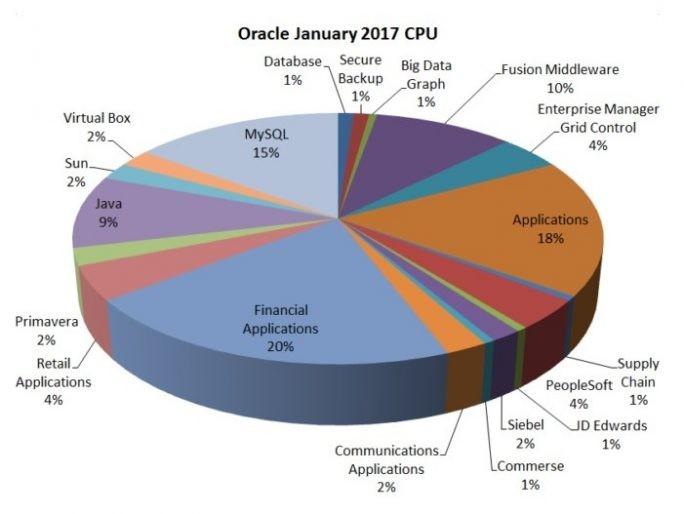 Finanz-Applikationen sind im Januar-Update von Oracle am häufigsten von Schwachstellen betroffen. (Grafik: Qualys)
