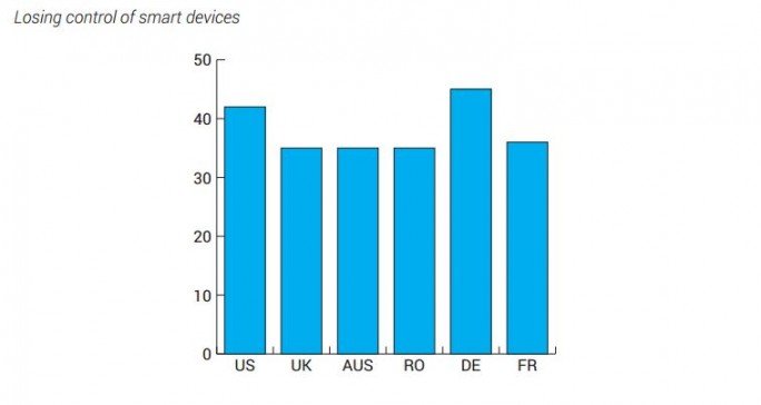 Deutsche sind besonders besorgt, die Kontrolle über Smarte Geräte zu verlieren. (Bild: Bitdefender)