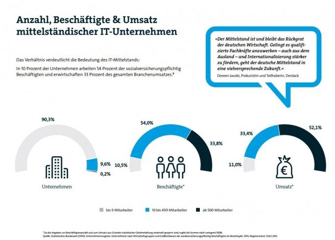 Der IT-Mittelstand beschäftigt in der Digitalwirtschaft die meisten Angestellten. (Bild: Bitkom)