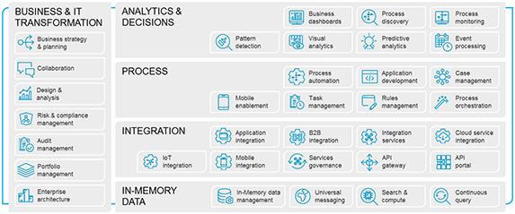 Die Digital Business Platform der Software AG deckt von der Analyse, über die Steuerung von Prozessen bis hin zur Datenhaltung sämtliche Anforderungen ab. (Bild: Software AG)